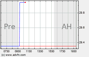 ACU Intraday Chart