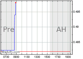 Intraday Alexco Resource Corp  (Canada) chart