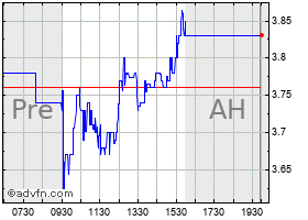 Intraday Cel Sci chart