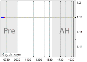 Intraday Denison Mines Corp Ordinary Shares (Canada) chart
