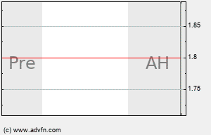 HEB Intraday Chart