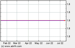 HEB 6 Month Chart