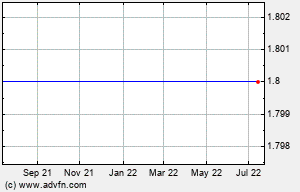 HEB 1 Year Chart