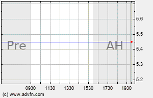 HTM Intraday Chart