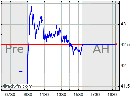 Intraday Imperial Oil chart