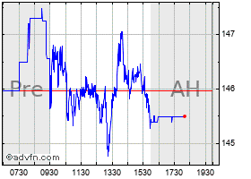 Intraday Cheniere chart