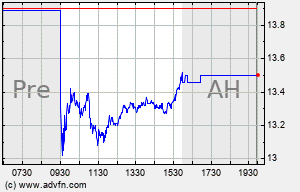 MAG Intraday Chart