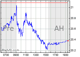 Intraday Proshares Ultrashort Qqq chart