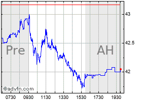 Intraday Proshares Ultrashort S&P500 chart