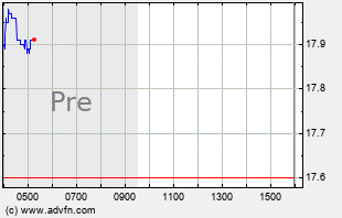 SLV Intraday Chart