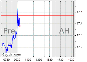 Intraday Proshares Ultrapro Short S&P500 chart