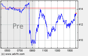 SPY Intraday Chart