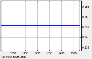 TAT Intraday Chart