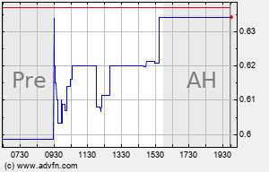 THM Intraday Chart