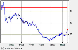 TNA Intraday Chart