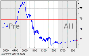 USO Intraday Chart