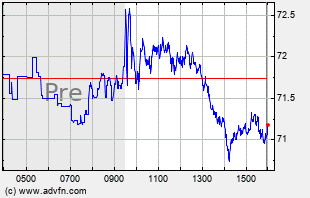 XLE Intraday Chart