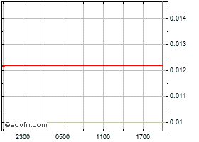 Intraday BitDegree chart