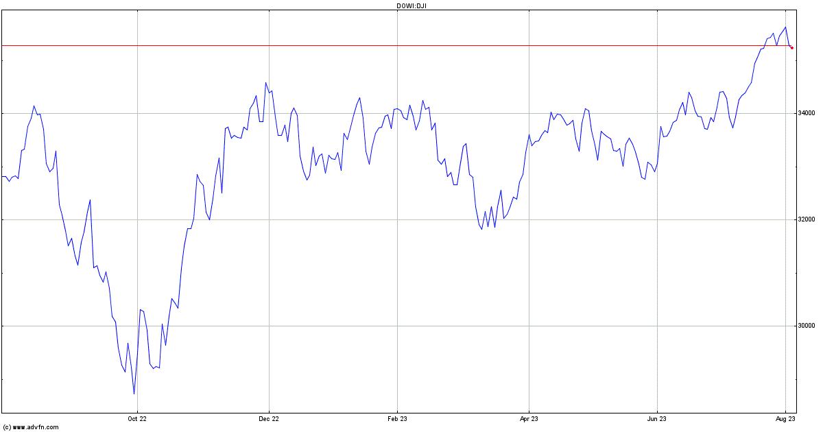 Dow Jones Index Chart Dji Advfn