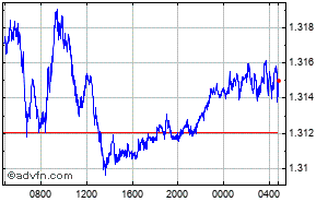 Euro - Canadian Dollar Intraday Forex Chart