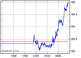 Intraday UK Sterling vs Japanese Yen chart