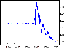 Intraday United States Dollar vs Brazil R chart