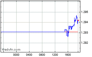 Real time forex spot rates