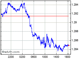 Intraday United States Dollar vs Canadian chart