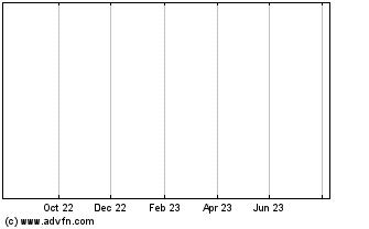52 Week Chart