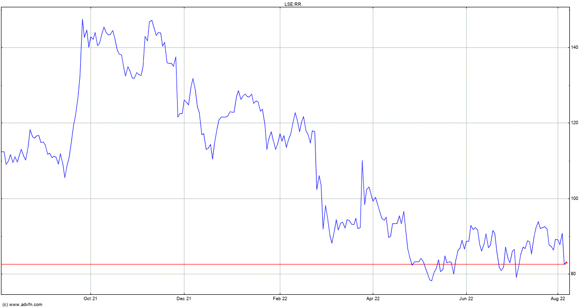 London Stock Exchange (LSE) 1 Month Share Price History