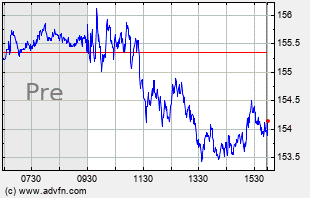 AAPL Intraday Chart