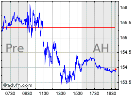 Intraday Apple chart