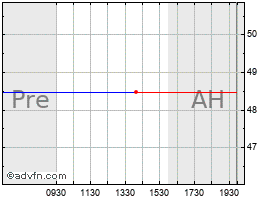 Intraday Acxiom chart