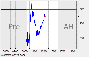 ADSK Intraday Chart