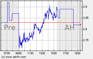 AGEN Intraday Chart