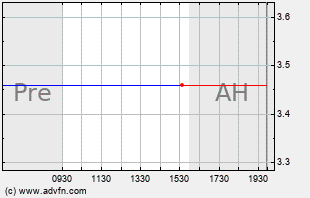ALU Intraday Chart