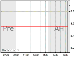 Intraday American Medical Alert chart