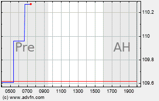 AMAT Intraday Chart