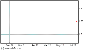 Click Here for more Airmedia Grp. ADS, Each Representing Two Ordinary Shares (MM) Charts.