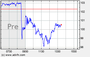 AMD Intraday Chart