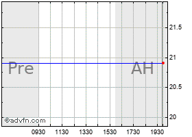 Intraday American River Bankshares (MM) chart