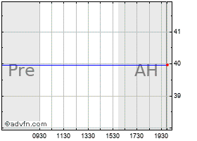 Intraday TD AmeriTrade Holding Corp. chart
