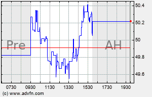 AMWD Intraday Chart