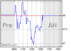 Intraday American Woodmark chart