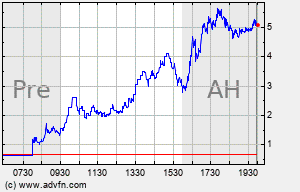 APDN Intraday Chart