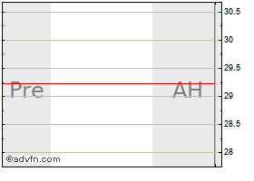 Intraday Acme Packet, Inc. (MM) chart