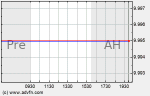 APOL Intraday Chart