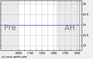 ARIA Intraday Chart