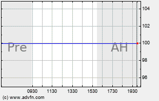 ARNA Intraday Chart