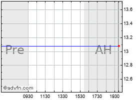 Intraday Asta Funding chart
